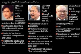 Hong Kong Election Candidates
