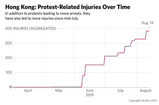 A graph showing protest-related injuries in Hong Kong over time.