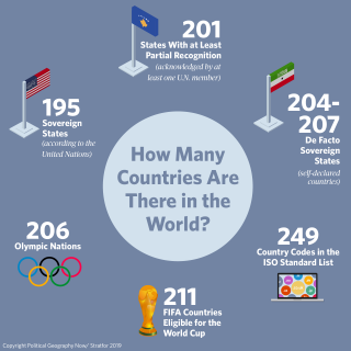 An infographic showing how many countries there are in the world.