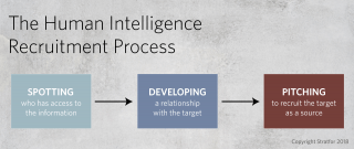 This chart shows the process by which intelligence operatives seek to recruit assets.