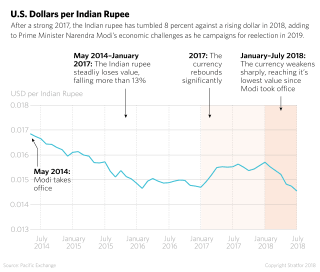 Graphic: U.S. Dollars Per Indian Rupee
