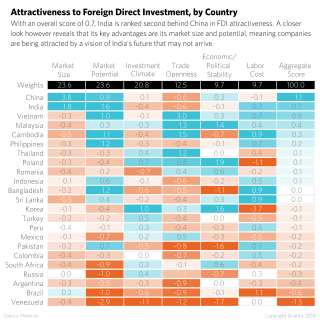 A chart shows the attractiveness of various countries to direct foreign investment