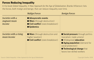 A chart shows the forces that reduce inequality according to economist Branko Milanovic