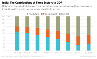 A chart shows the contributions of agriculture, manufacturing and services to India's GDP over time