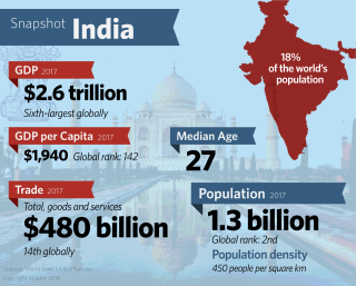 Graphic: Snapshot India