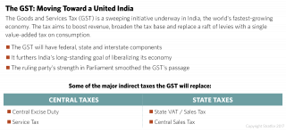 India Tax Reform Infographic