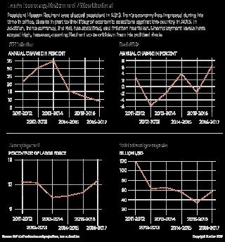 Rouhani's Economic Performance