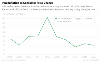 Iran: Inflation as Consumer Price Change