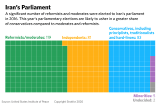 A graphic illustrating the political makeup of Iran's parliament.