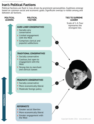 Political factions are fluid in Iran, driven by prominent personalities. Coalitions emerge based on common social and economic goals.