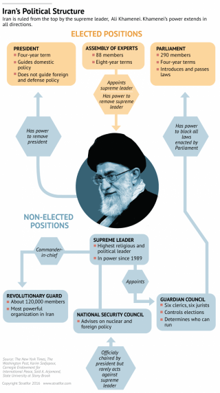 Supreme Leader Ayatollah Ali Khamenei rules Iran, and his power extends in all directions.