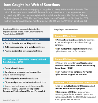 A graphical representation of the web of sanctions built to ensure Iranian compliance with Western demands.