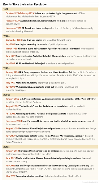 Events Since the Iranian Revolution