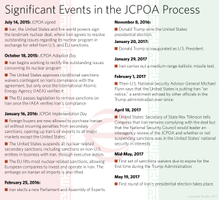 Iran Nuclear Deal Timeline