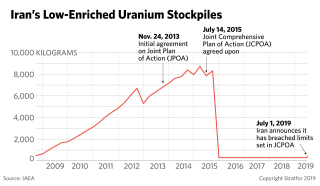 This graphic show charts Iran's stockpile of uranium.