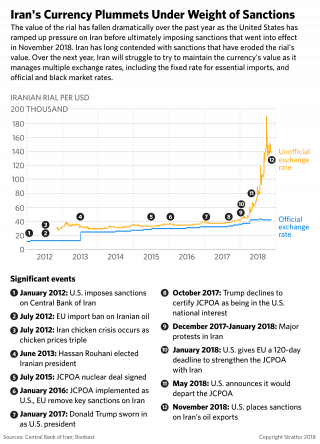 A graphic showing the value of Iran's currency under the weight of U.S. sanctions.