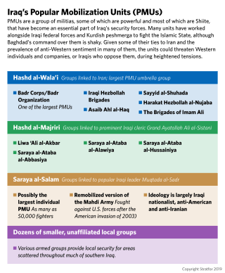 A chart breaks down the allegiances and alignments of Iraq's Popular Mobilization Units