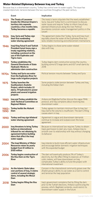 A timeline showing important events in the history of water diplomacy between Turkey and Iraq.