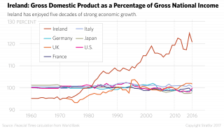Ireland: Gross Domestic Product as a Percentage of Gross National Income
