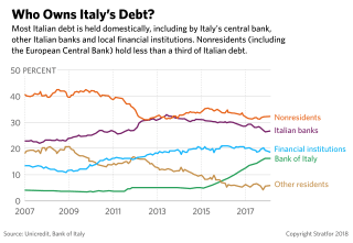 A chart showing Italian debt ownership