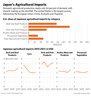These charts depict the U.S. share of Japan's agricultural imports.