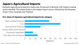 A bar chart showing Japan's agricultural imports