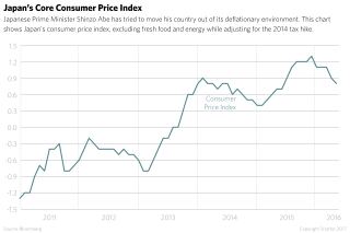 This chart shows Japan's consumer price index, excluding fresh food and energy while adjusting for the 2014 tax hike.