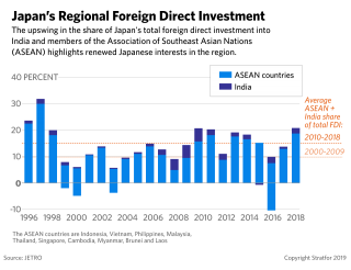This chart traces Japanese foreign direct investment in the Indo-Pacific over the past two decades