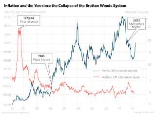 Inflation and the Yen Since the Collapse of the Bretton Woods System