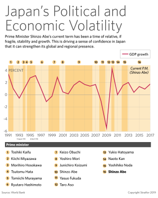 This graphic shows Japanese political and economic volatility since 1991