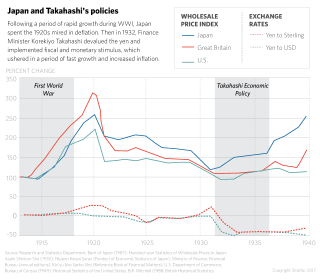 Japan and Takahashis Policies