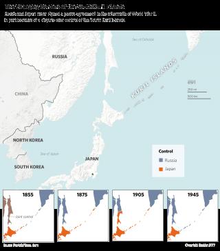 Historic Kuril Islands territorial claims