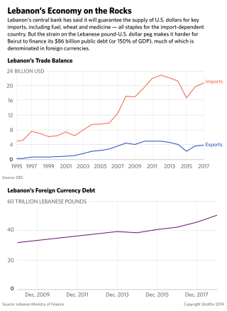 This graph depicts Lebanon's struggles with its trade balance and foreign currency debt.