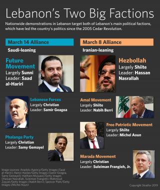 This chart shows Lebanon's two main power blocs.