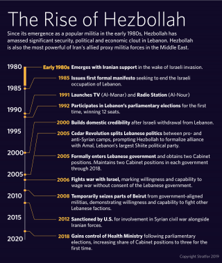 This timeline depicts key events in Hezbollah's history.
