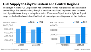 This graphic shows 2018 and 2019 supplies of fuel to Libya's eastern and central regions.