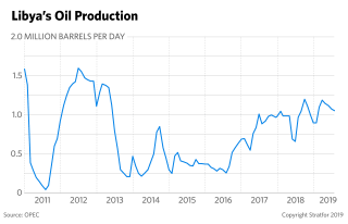 This chart shows Libyan oil production.