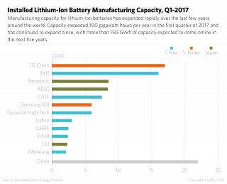 A bar chart shows the manufacturing capacity for lithium-ion batteries by company.