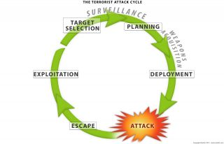 Defining the Terrorist Attack Cycle