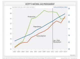 Egypt's Natural Gas Dilemma
