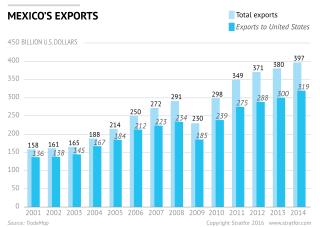Mexico's Bright Economic Future