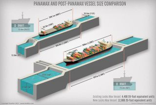 The Panama Canal's Expansion