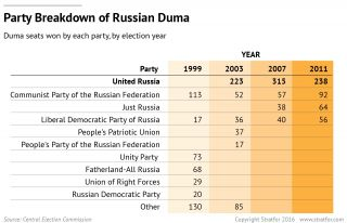 The Kremlin Works Behind the Scenes to Secure a Parliamentary Majority