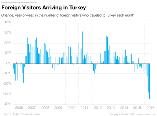 Turkish Tourism Takes a Hit