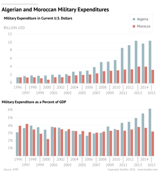 The Balance of Power Shifts Between Algeria and Morocco