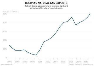 In Bolivia, Natural Gas Drives Renewed Engagement With U.S.