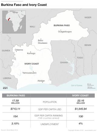 More Drives Ivory Coast and Burkina Faso Together Than Apart