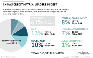 China's Corporate Debt Problem Remains Unsolved