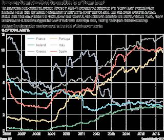 Can the Eurozone Break Its 'Doom Loop'?
