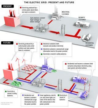 Smart Grids Will Revolutionize Power Distribution
